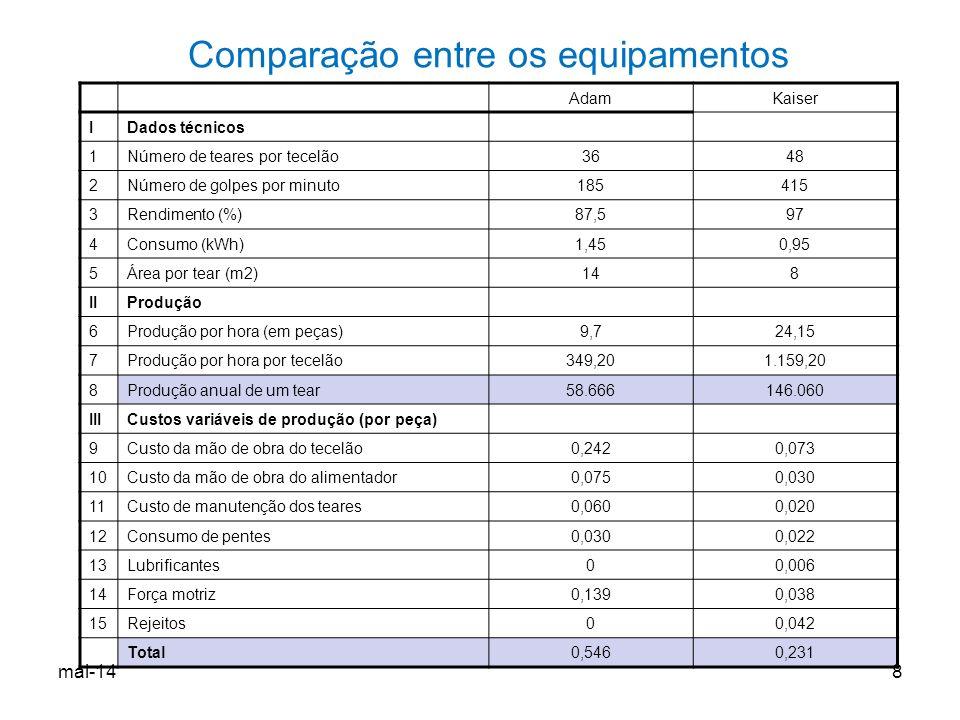 Comparação entre os equipamentos AdamKaiser IDados técnicos 1Número de teares por tecelão3648 2Número de golpes por minuto185415 3Rendimento (%)87,597