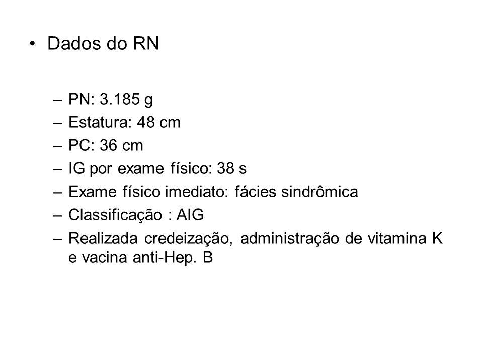 Dados do RN –PN: 3.185 g –Estatura: 48 cm –PC: 36 cm –IG por exame físico: 38 s –Exame físico imediato: fácies sindrômica –Classificação : AIG –Realiz