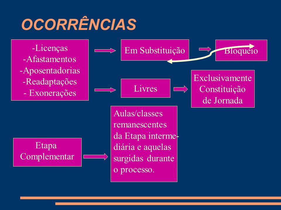 -Licenças -Afastamentos -Aposentadorias -Readaptações - Exonerações Em Substituição Livres Bloqueio Exclusivamente Constituição de Jornada Etapa Compl