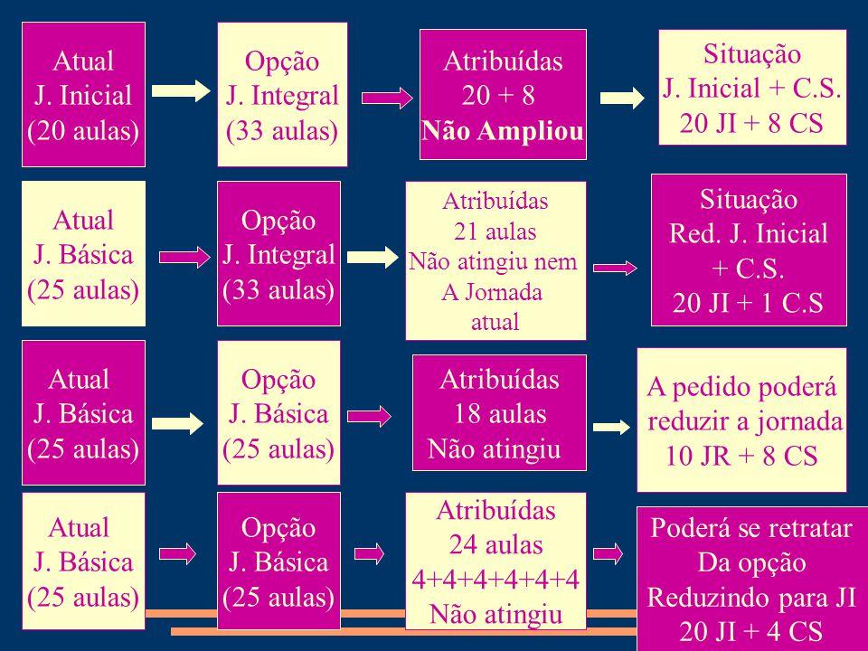Atual J. Inicial (20 aulas) Opção J. Integral (33 aulas) Atribuídas 20 + 8 Não Ampliou Situação J. Inicial + C.S. 20 JI + 8 CS Atual J. Básica (25 aul