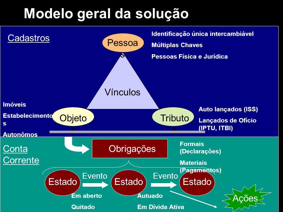 CadastrosConta Corrente Modelo geral da solução Vínculos Pessoa s Tributo s Objeto s Estado Evento Obrigações Identificação única intercambiável Múlti