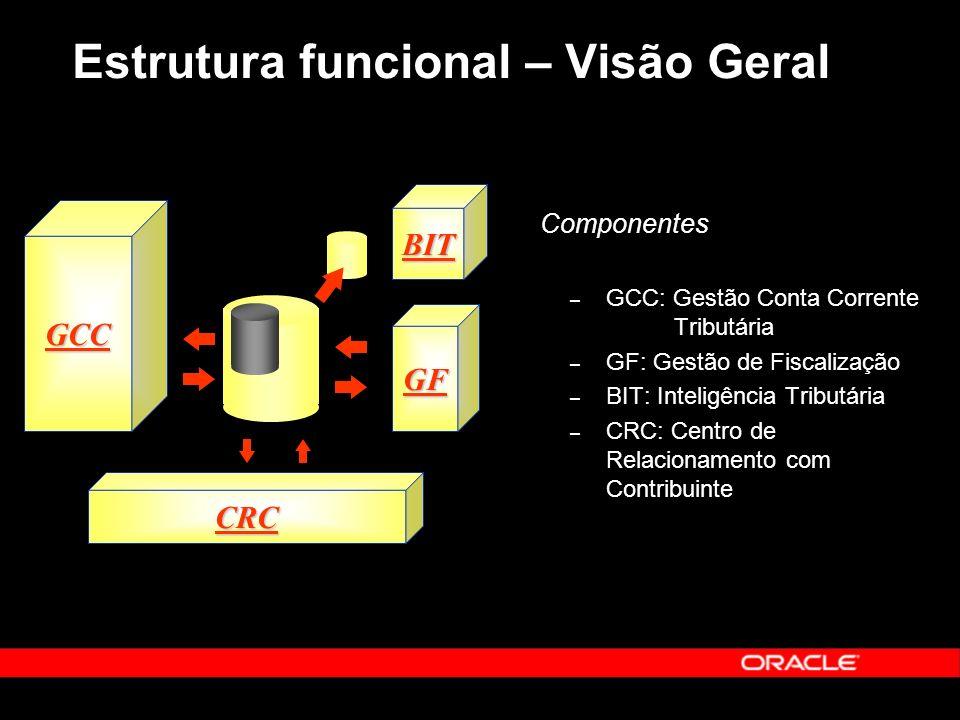 Componentes – GCC: Gestão Conta Corrente Tributária – GF: Gestão de Fiscalização – BIT: Inteligência Tributária – CRC: Centro de Relacionamento com Contribuinte CRC GCC BIT GF Estrutura funcional – Visão Geral