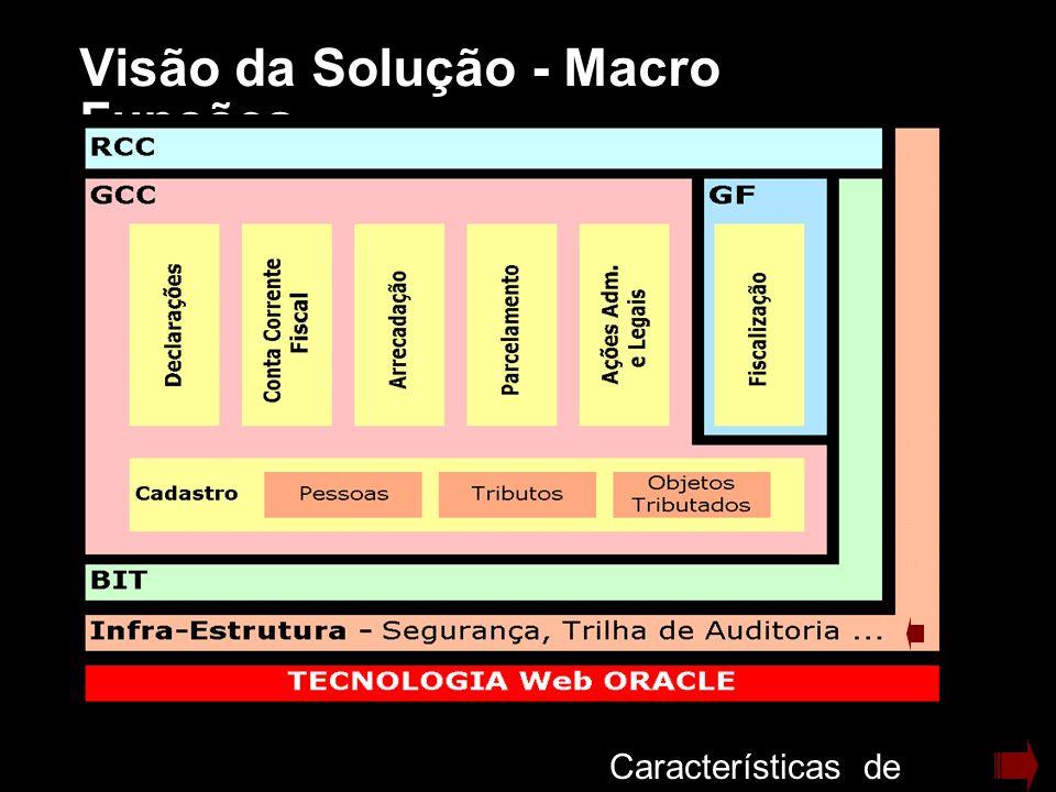 Visão da Solução - Macro Funções Características de Projeto