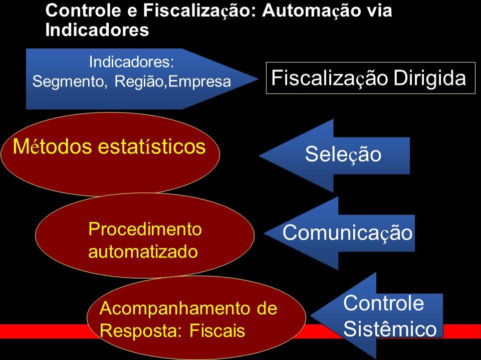 Fiscaliza ç ão Dirigida Indicadores: Segmento, Região,Empresa M é todos estat í sticos Sele ç ão Procedimento automatizado Comunica ç ão Controle e Fi