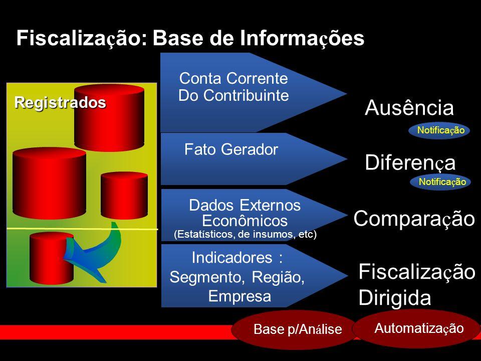 Conta Corrente Do Contribuinte Fato Gerador Ausência Diferen ç a Compara ç ão Dados Externos Econômicos (Estat í sticos, de insumos, etc) Fiscaliza ç