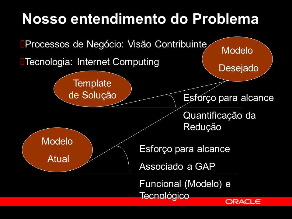 Nosso entendimento do Problema Modelo Atual Modelo Desejado Esforço para alcance Associado a GAP Funcional (Modelo) e Tecnológico Template de Solução