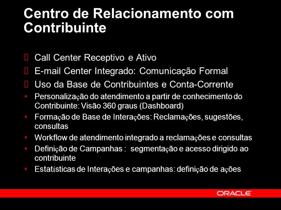 Centro de Relacionamento com Contribuinte Call Center Receptivo e Ativo E-mail Center Integrado: Comunicação Formal Uso da Base de Contribuintes e Con