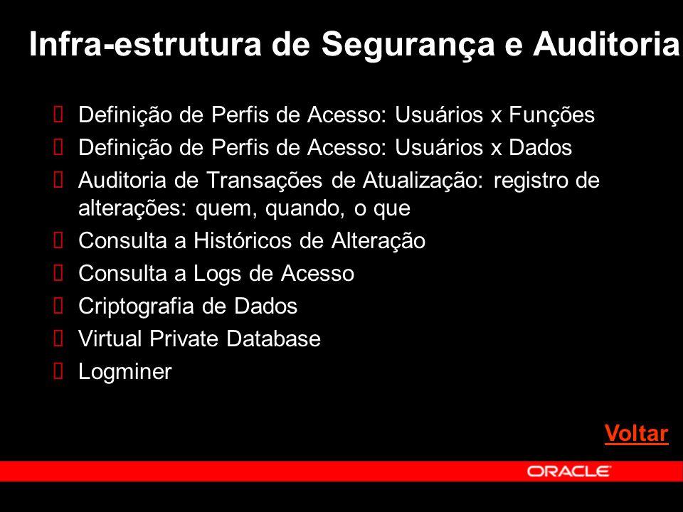Infra-estrutura de Segurança e Auditoria Definição de Perfis de Acesso: Usuários x Funções Definição de Perfis de Acesso: Usuários x Dados Auditoria d