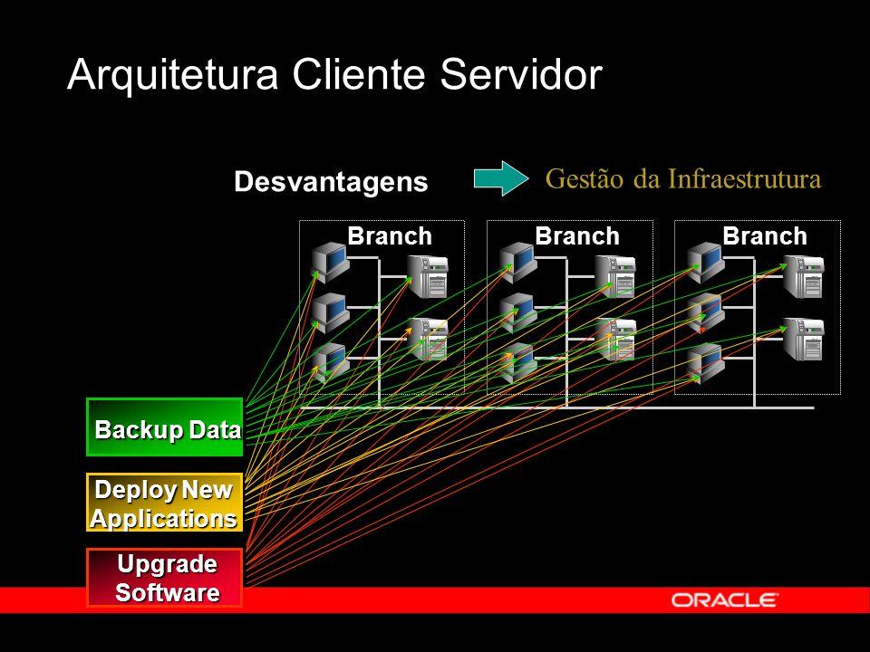 UpgradeSoftware Deploy New Applications Backup Data Desvantagens Arquitetura Cliente Servidor Gestão da Infraestrutura