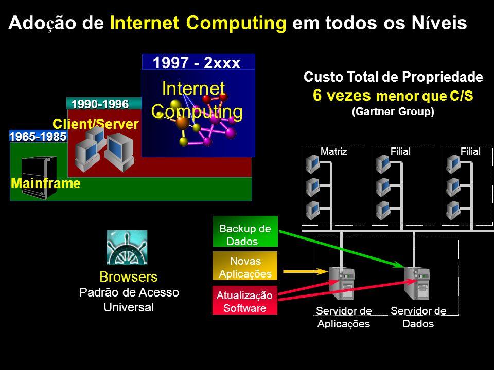Ado ç ão de Internet Computing em todos os N í veis 1990-1996 Client/Server 1997 - 2xxx Internet Computing Mainframe 1965-1985 Servidor de Aplica ç õe