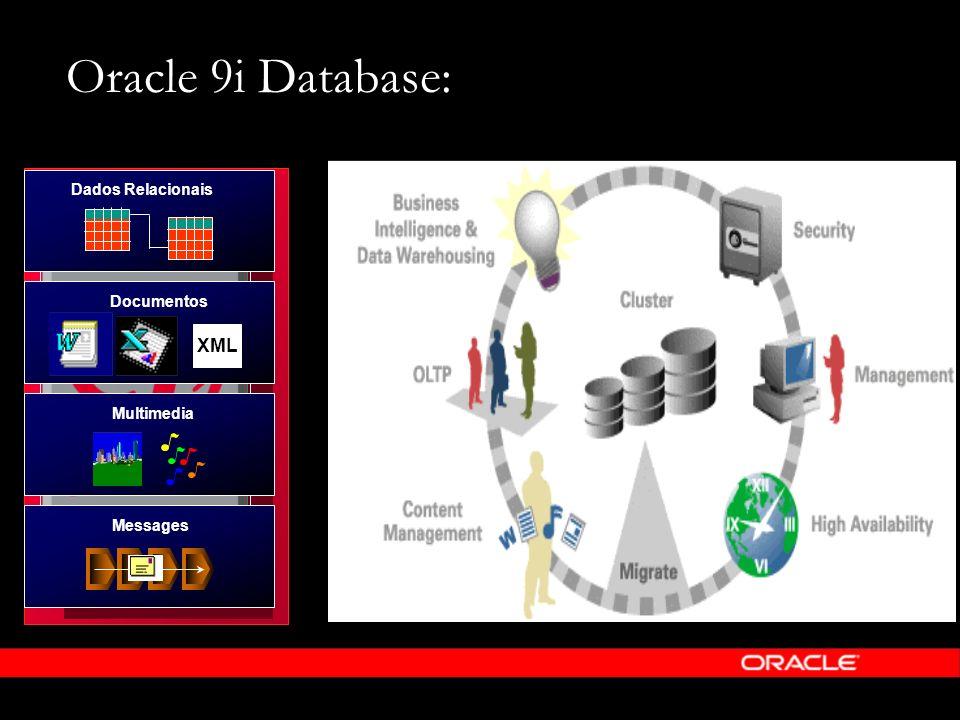 Oracle 9i Database: Dados Relacionais Documentos XML Multimedia Messages
