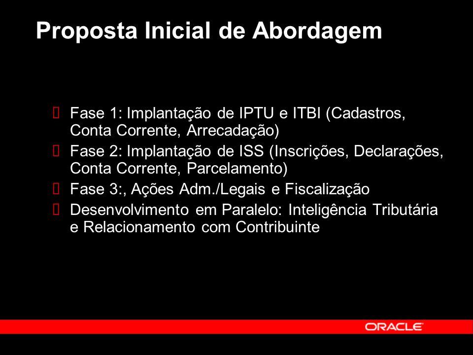 Proposta Inicial de Abordagem Fase 1: Implantação de IPTU e ITBI (Cadastros, Conta Corrente, Arrecadação) Fase 2: Implantação de ISS (Inscrições, Declarações, Conta Corrente, Parcelamento) Fase 3:, Ações Adm./Legais e Fiscalização Desenvolvimento em Paralelo: Inteligência Tributária e Relacionamento com Contribuinte