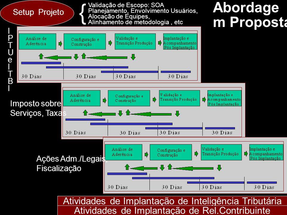 Abordage m Proposta Atividades de Implantação de Inteligência Tributária Atividades de Implantação de Rel.Contribuinte Imposto sobre Serviços, Taxas A