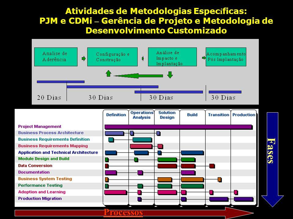 Atividades de Metodologias Espec í ficas: PJM e CDMi – Gerência de Projeto e Metodologia de Desenvolvimento Customizado Processos Fases