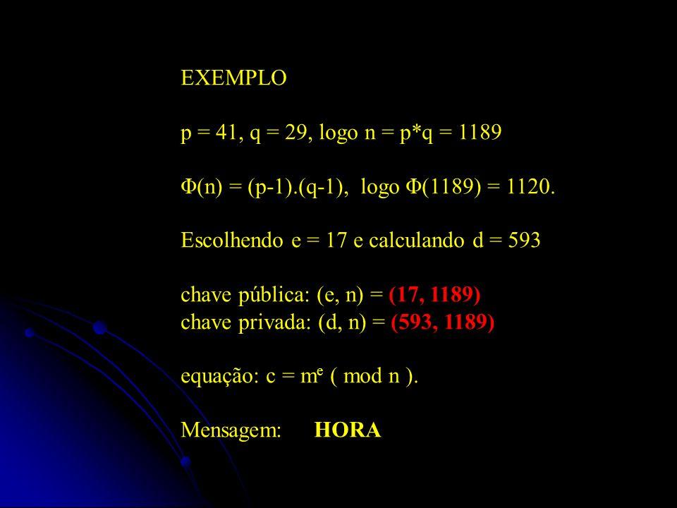 HORAHORA 72798265 Chave Pública (17, 1189) ASCII: 72 79 82 65; BLOCOS: 727 982 65 c i = b i e mod n b i e mod n Resultado 727 17 mod 1189 833 982 17 mod 1189 661 65 17 mod 1189 691
