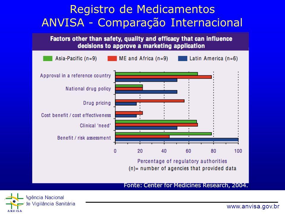 Agência Nacional de Vigilância Sanitária www.anvisa.gov.br Registro de Medicamentos ANVISA - Comparação Internacional Fonte: Center for Medicines Rese