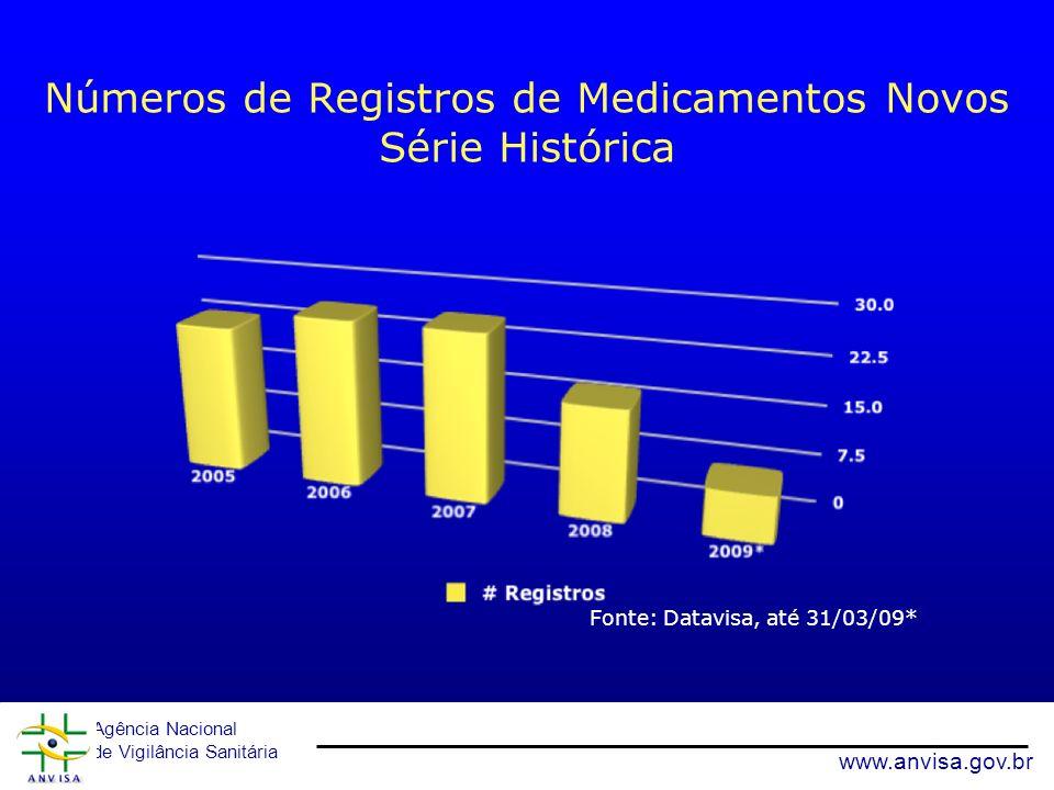 Agência Nacional de Vigilância Sanitária www.anvisa.gov.br Números de Registros de Medicamentos Novos Série Histórica Fonte: Datavisa, até 31/03/09* 1