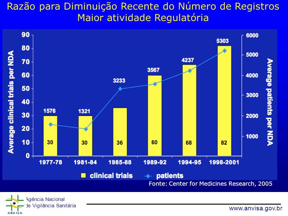 Agência Nacional de Vigilância Sanitária www.anvisa.gov.br Razão para Diminuição Recente do Número de Registros Maior atividade Regulatória Fonte: Cen