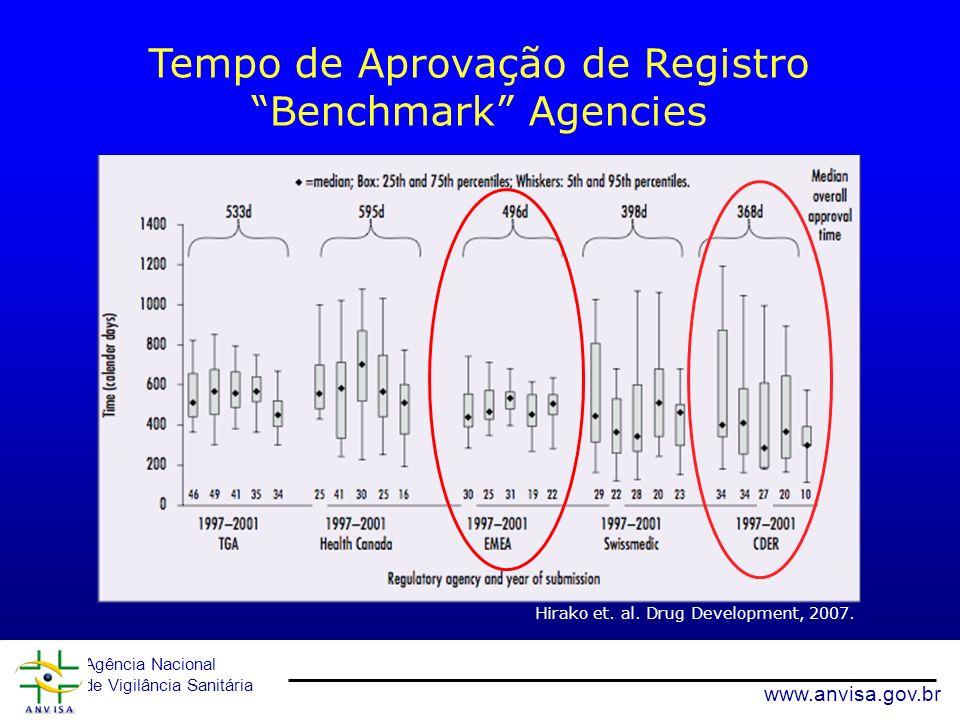Agência Nacional de Vigilância Sanitária www.anvisa.gov.br Tempo de Aprovação de Registro Benchmark Agencies Hirako et. al. Drug Development, 2007. 18