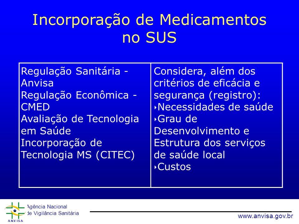 Agência Nacional de Vigilância Sanitária www.anvisa.gov.br Incorporação de Medicamentos no SUS Regulação Sanitária - Anvisa Regulação Econômica - CMED