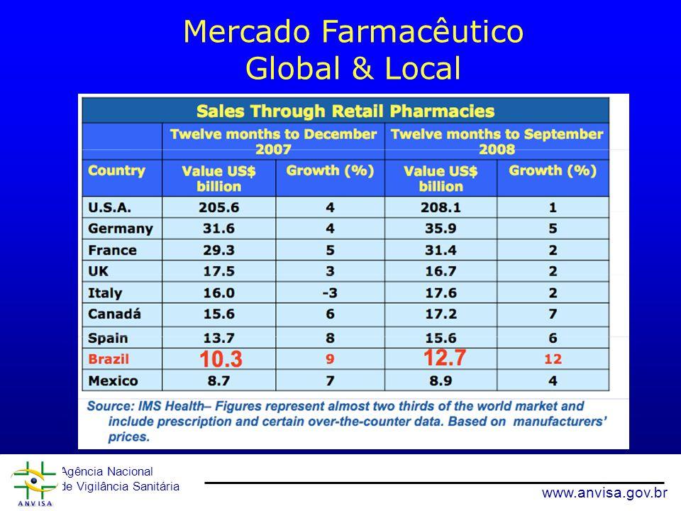 Agência Nacional de Vigilância Sanitária www.anvisa.gov.br Mercado Farmacêutico Global & Local 23