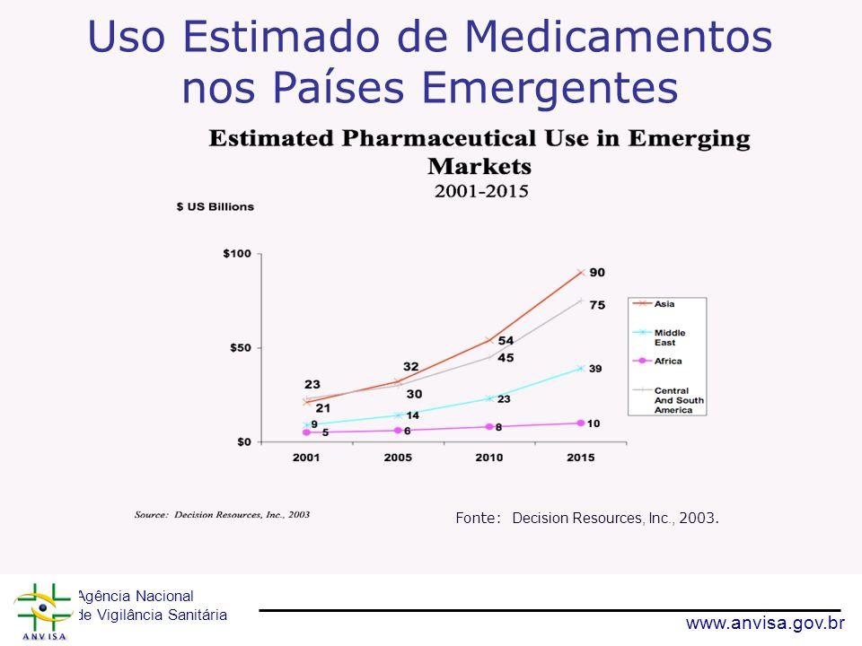 Agência Nacional de Vigilância Sanitária www.anvisa.gov.br Uso Estimado de Medicamentos nos Países Emergentes Fonte: Decision Resources, Inc., 2003.
