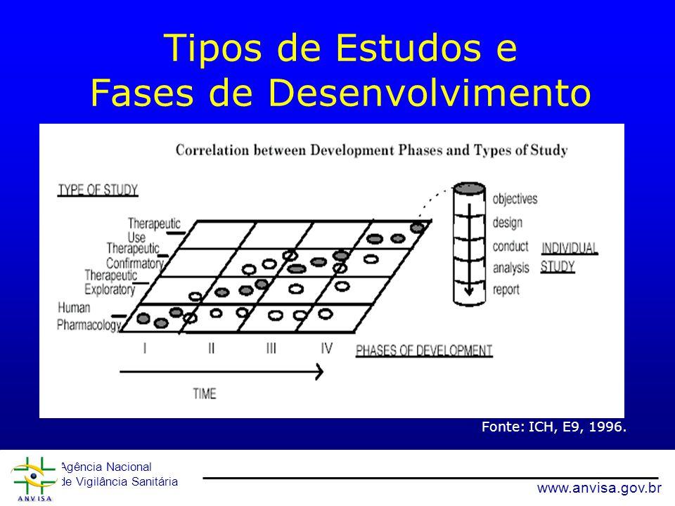 Agência Nacional de Vigilância Sanitária www.anvisa.gov.br Tipos de Estudos e Fases de Desenvolvimento Fonte: ICH, E9, 1996. 4