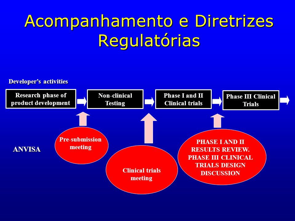 Acompanhamento e Diretrizes Regulatórias Developers activities ANVISA Research phase of product development Non-clinical Testing Phase I and II Clinic