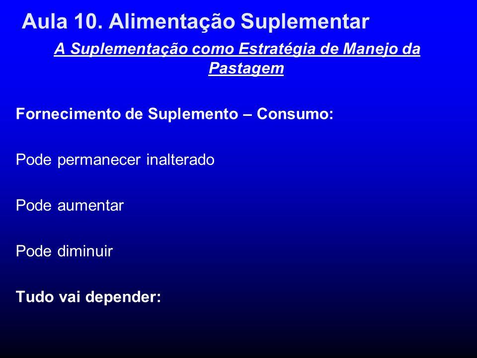 Aula 10. Alimentação Suplementar A Suplementação como Estratégia de Manejo da Pastagem Fornecimento de Suplemento – Consumo: Pode permanecer inalterad