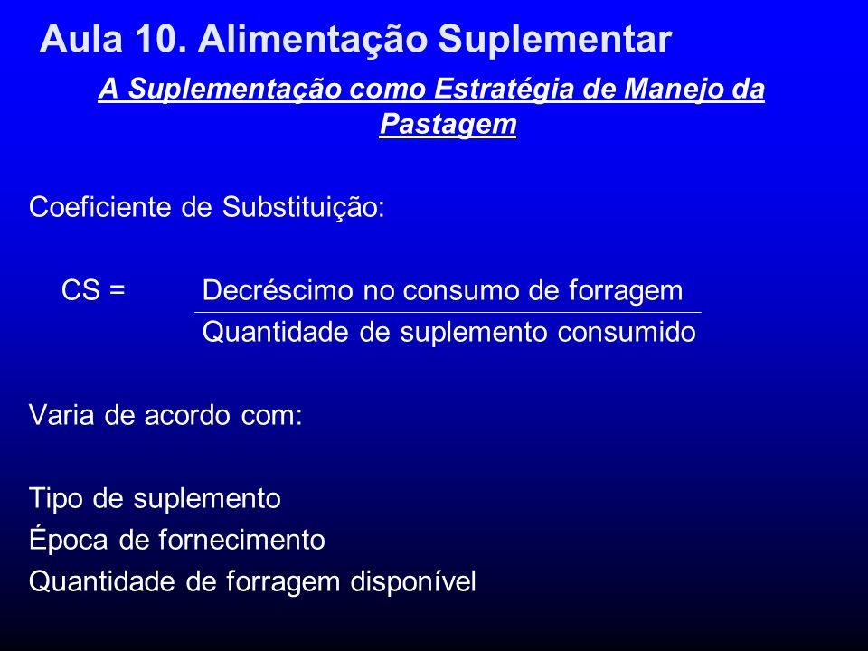 Aula 10. Alimentação Suplementar A Suplementação como Estratégia de Manejo da Pastagem Coeficiente de Substituição: CS = Decréscimo no consumo de forr