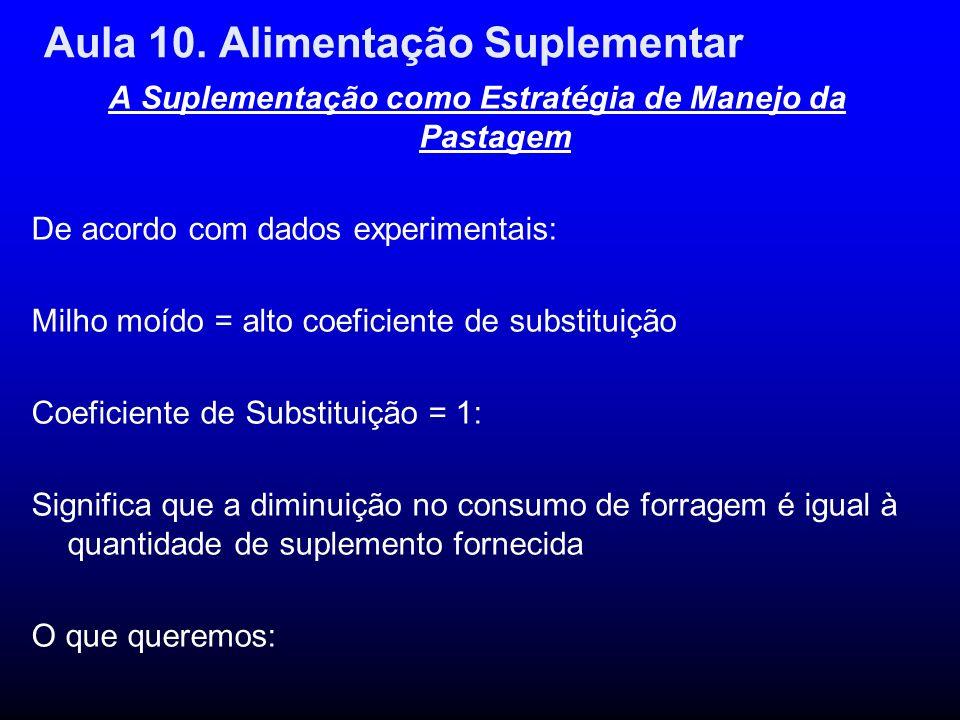 Aula 10. Alimentação Suplementar A Suplementação como Estratégia de Manejo da Pastagem De acordo com dados experimentais: Milho moído = alto coeficien