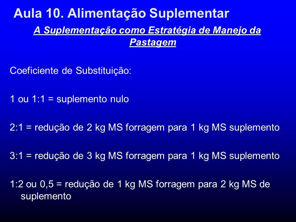 Aula 10. Alimentação Suplementar A Suplementação como Estratégia de Manejo da Pastagem Coeficiente de Substituição: 1 ou 1:1 = suplemento nulo 2:1 = r