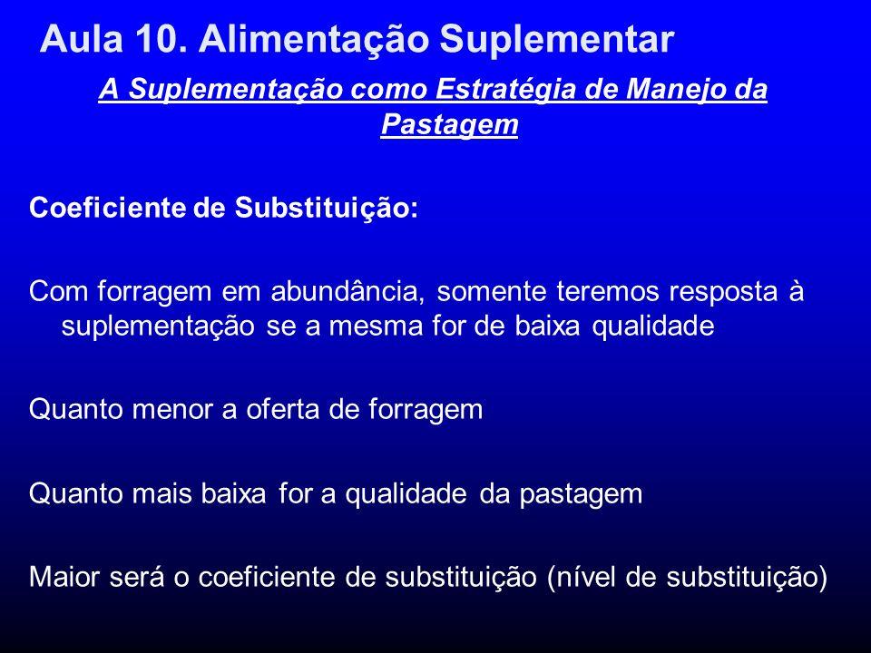Aula 10. Alimentação Suplementar A Suplementação como Estratégia de Manejo da Pastagem Coeficiente de Substituição: Com forragem em abundância, soment