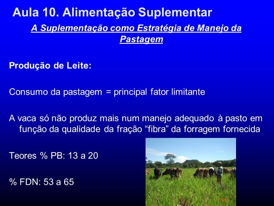 Aula 10. Alimentação Suplementar A Suplementação como Estratégia de Manejo da Pastagem Produção de Leite: Consumo da pastagem = principal fator limita
