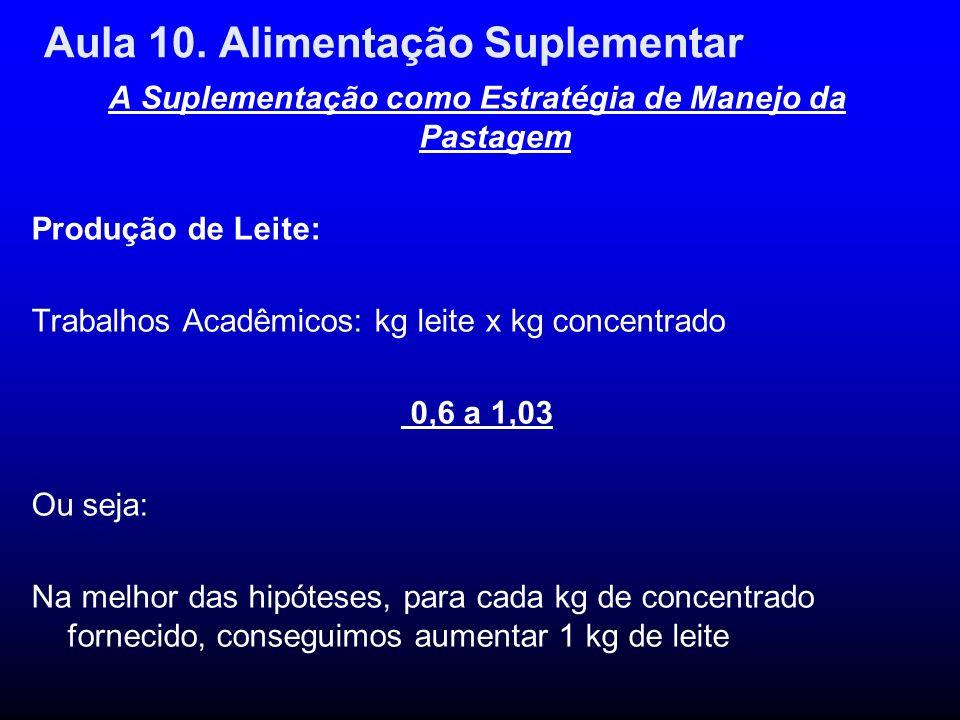 Aula 10. Alimentação Suplementar A Suplementação como Estratégia de Manejo da Pastagem Produção de Leite: Trabalhos Acadêmicos: kg leite x kg concentr