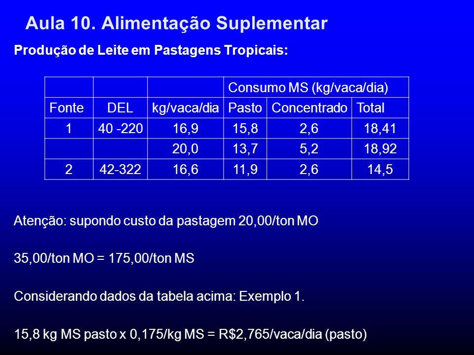 Aula 10. Alimentação Suplementar Produção de Leite em Pastagens Tropicais: Atenção: supondo custo da pastagem 20,00/ton MO 35,00/ton MO = 175,00/ton M