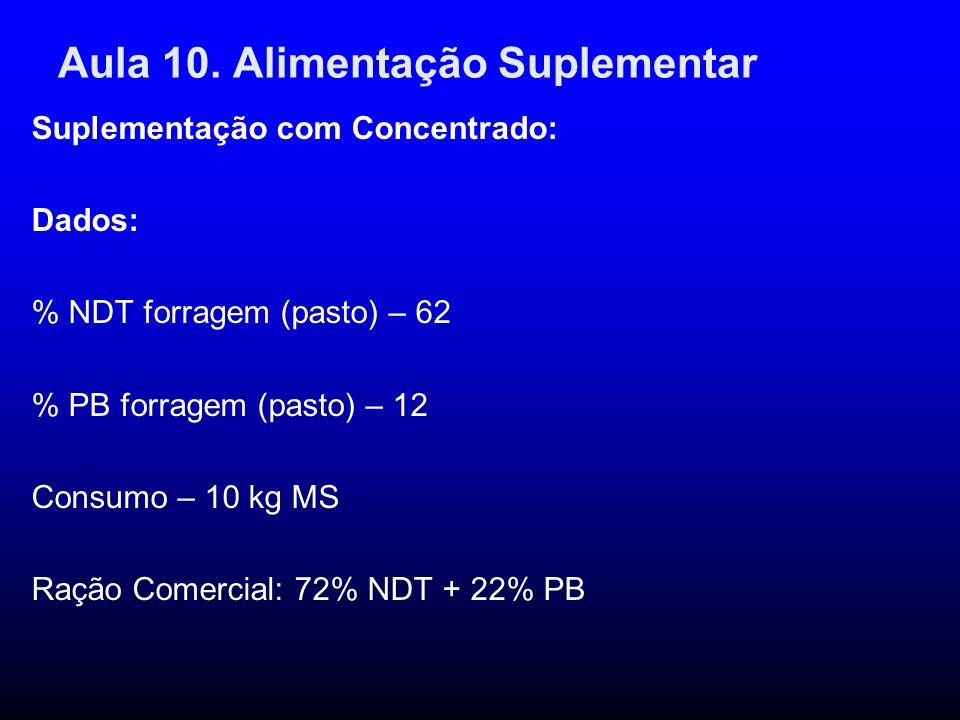 Aula 10. Alimentação Suplementar Suplementação com Concentrado: Dados: % NDT forragem (pasto) – 62 % PB forragem (pasto) – 12 Consumo – 10 kg MS Ração