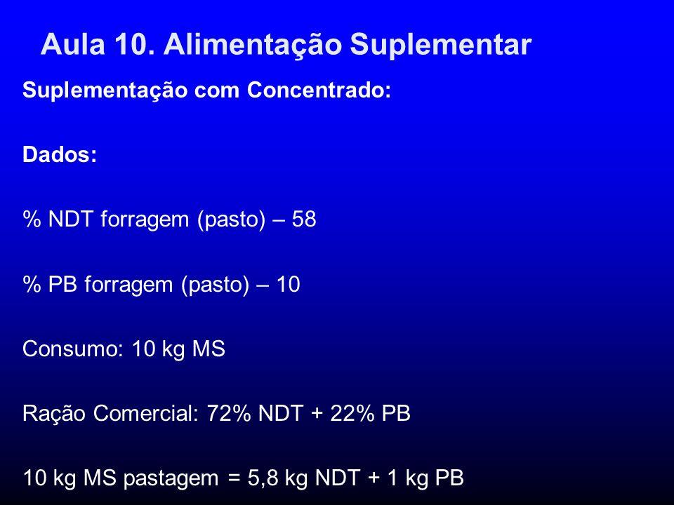 Aula 10. Alimentação Suplementar Suplementação com Concentrado: Dados: % NDT forragem (pasto) – 58 % PB forragem (pasto) – 10 Consumo: 10 kg MS Ração