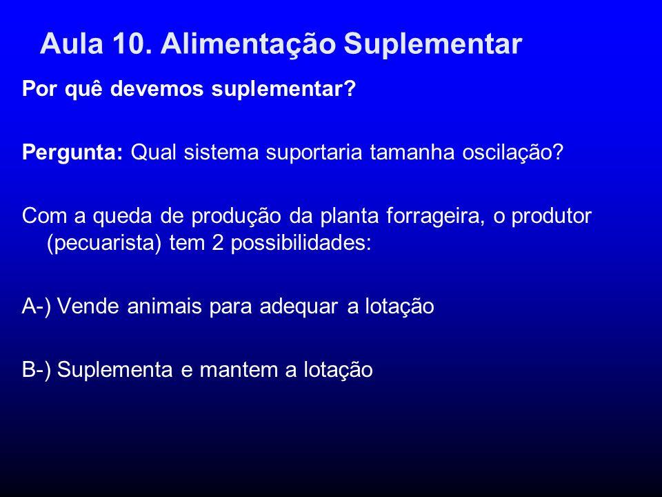 Aula 10. Alimentação Suplementar Por quê devemos suplementar? Pergunta: Qual sistema suportaria tamanha oscilação? Com a queda de produção da planta f