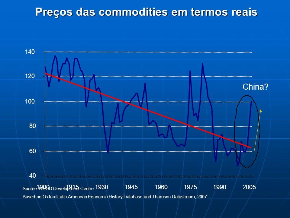 Preços das commodities em termos reais Source: OECD Development Centre. Based on Oxford Latin American Economic History Database and Thomson Datastrea