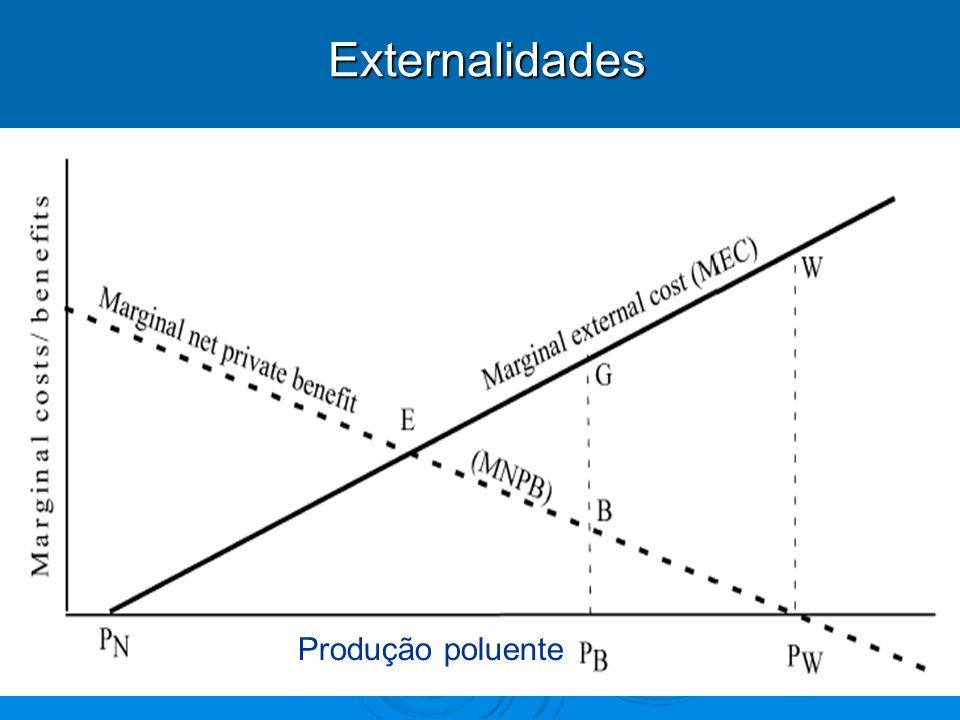 Externalidades Externalidades Produção poluente