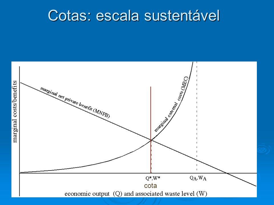 Cotas: escala sustentável cota
