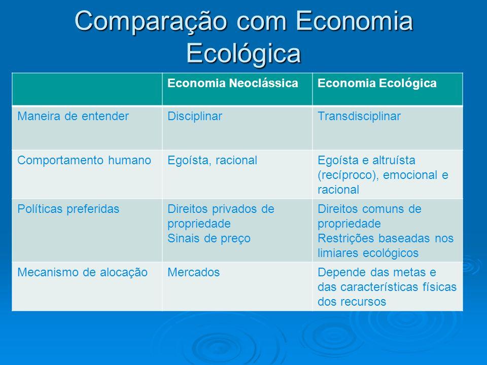 Comparação com Economia Ecológica Economia NeoclássicaEconomia Ecológica Maneira de entenderDisciplinarTransdisciplinar Comportamento humanoEgoísta, r