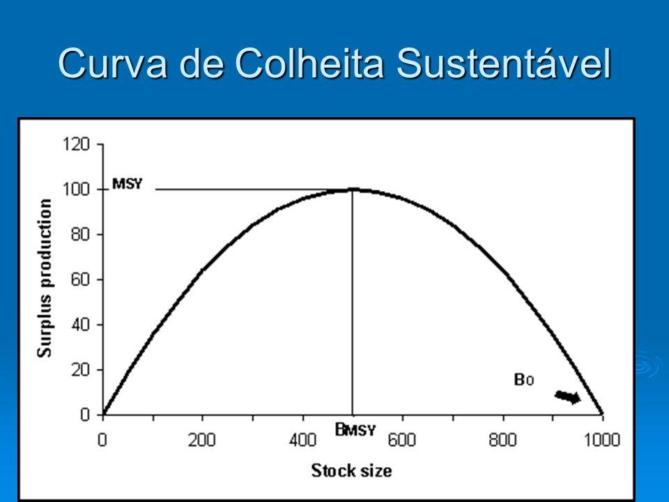 Curva de Colheita Sustentável