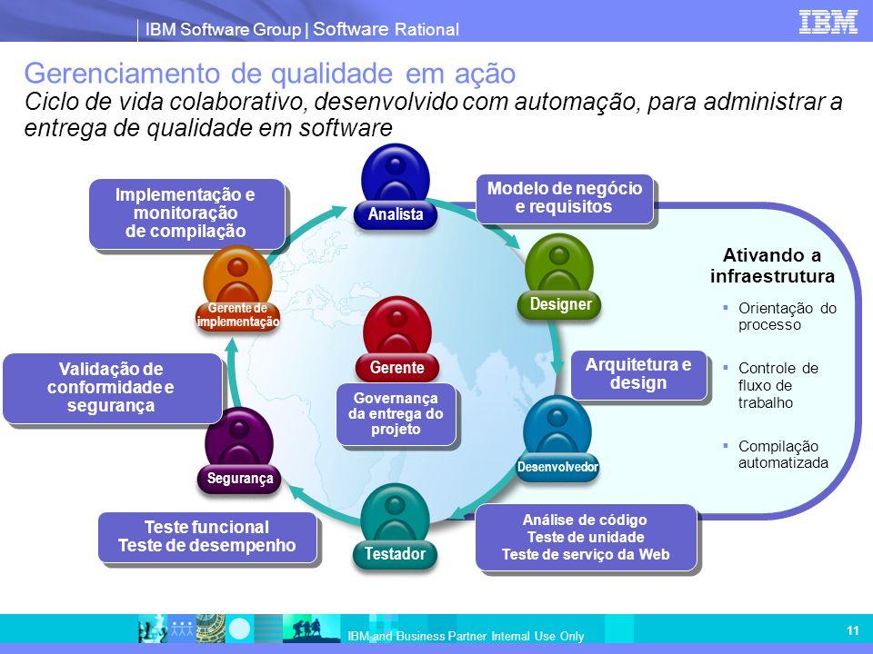 IBM Software Group | Software Rational IBM and Business Partner Internal Use Only 11 Teste funcional Teste de desempenho Gerenciamento de qualidade em ação Ciclo de vida colaborativo, desenvolvido com automação, para administrar a entrega de qualidade em software Ativando a infraestrutura Orientação do processo Controle de fluxo de trabalho Compilação automatizada Desenvolvedor Designer Analista Gerente Testador Modelo de negócio e requisitos Análise de código Teste de unidade Teste de serviço da Web Análise de código Teste de unidade Teste de serviço da Web Implementação e monitoração de compilação Arquitetura e design Governança da entrega do projeto Segurança Gerente de implementação Validação de conformidade e segurança