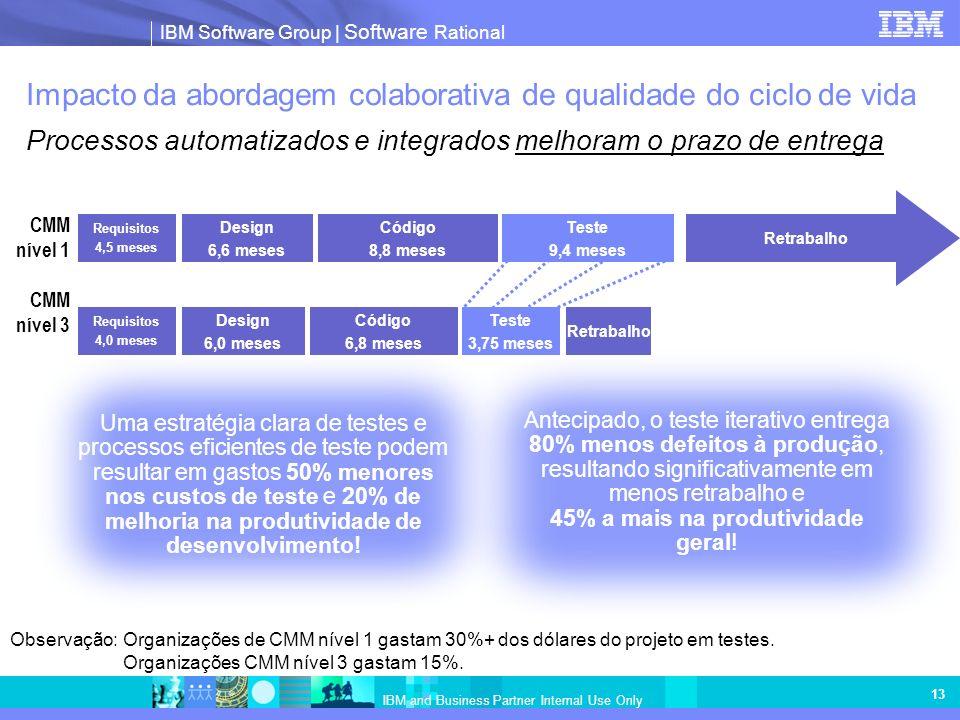 IBM Software Group | Software Rational IBM and Business Partner Internal Use Only 13 Impacto da abordagem colaborativa de qualidade do ciclo de vida Processos automatizados e integrados melhoram o prazo de entrega Retrabalho Requisitos 4,5 meses Design 6,6 meses Código 8,8 meses Teste 9,4 meses CMM nível 1 Requisitos 4,0 meses Design 6,0 meses Código 6,8 meses Teste 3,75 meses CMM nível 3 Observação:Organizações de CMM nível 1 gastam 30%+ dos dólares do projeto em testes.