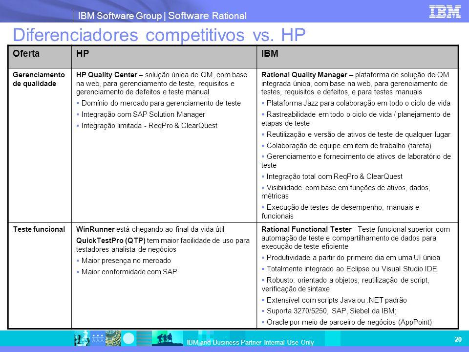 IBM Software Group | Software Rational IBM and Business Partner Internal Use Only 20 Diferenciadores competitivos vs. HP OfertaHPIBM Gerenciamento de