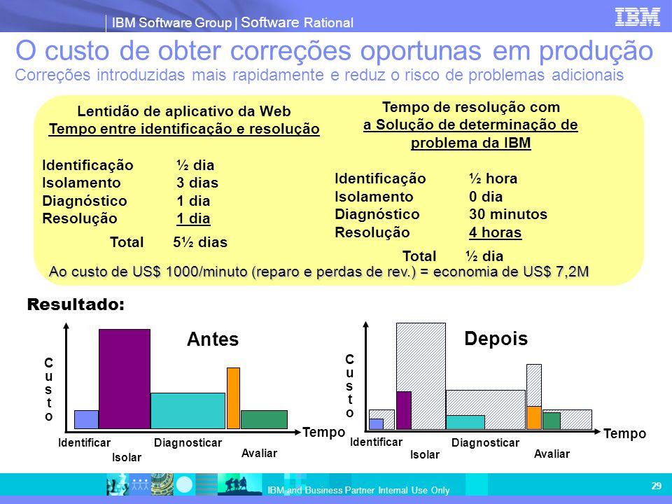 IBM Software Group   Software Rational IBM and Business Partner Internal Use Only 29 O custo de obter correções oportunas em produção Correções introd