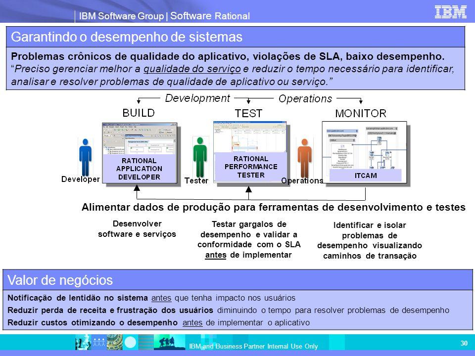 IBM Software Group   Software Rational IBM and Business Partner Internal Use Only 30 Garantindo o desempenho de sistemas Problemas crônicos de qualida