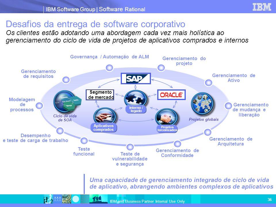 IBM Software Group   Software Rational IBM and Business Partner Internal Use Only 36 Desafios da entrega de software corporativo Os clientes estão ado